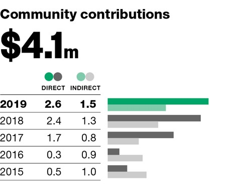 190923_annual-report-graphs_community (3)